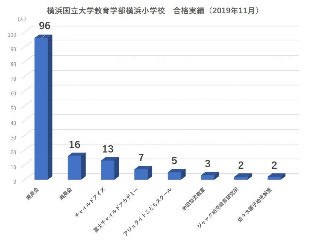 横浜国立大学教育学部附属横浜小学校合格者数2020