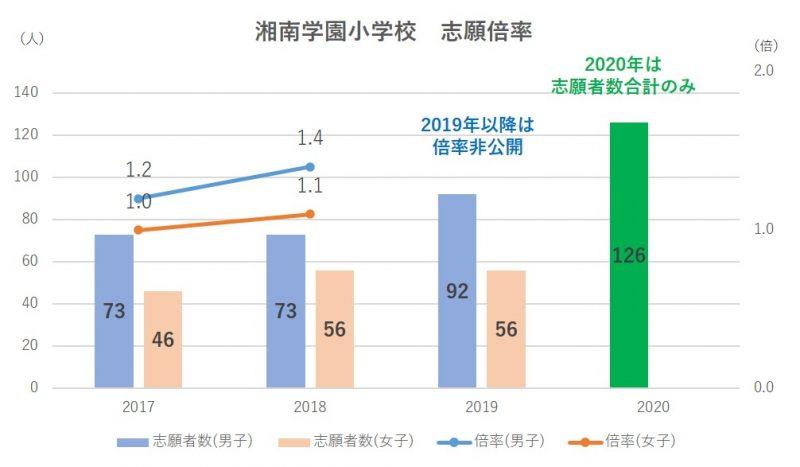 湘南学園小学校志願倍率2020