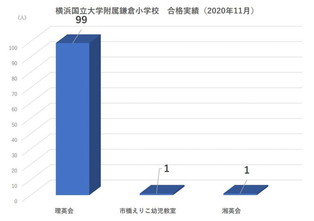 横浜国立大学附属鎌倉小学校合格