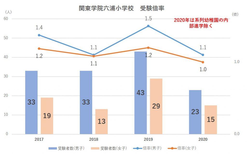 関東学院六浦小学校受験倍率2020