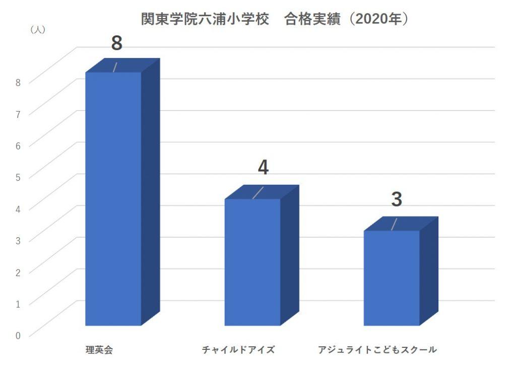 関東学院六浦小学校合格者数2020