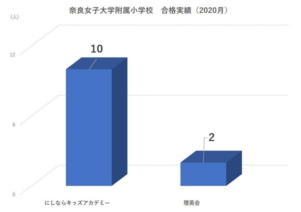奈良女子大学附属小学校合格者数2020