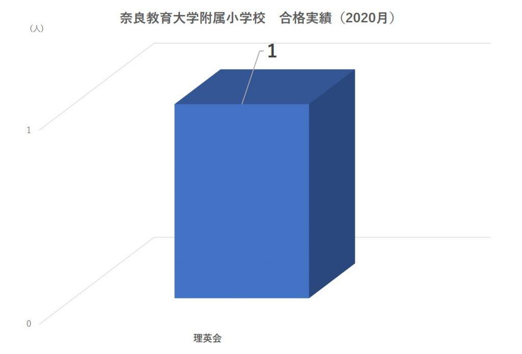 奈良教育大学附属小学校