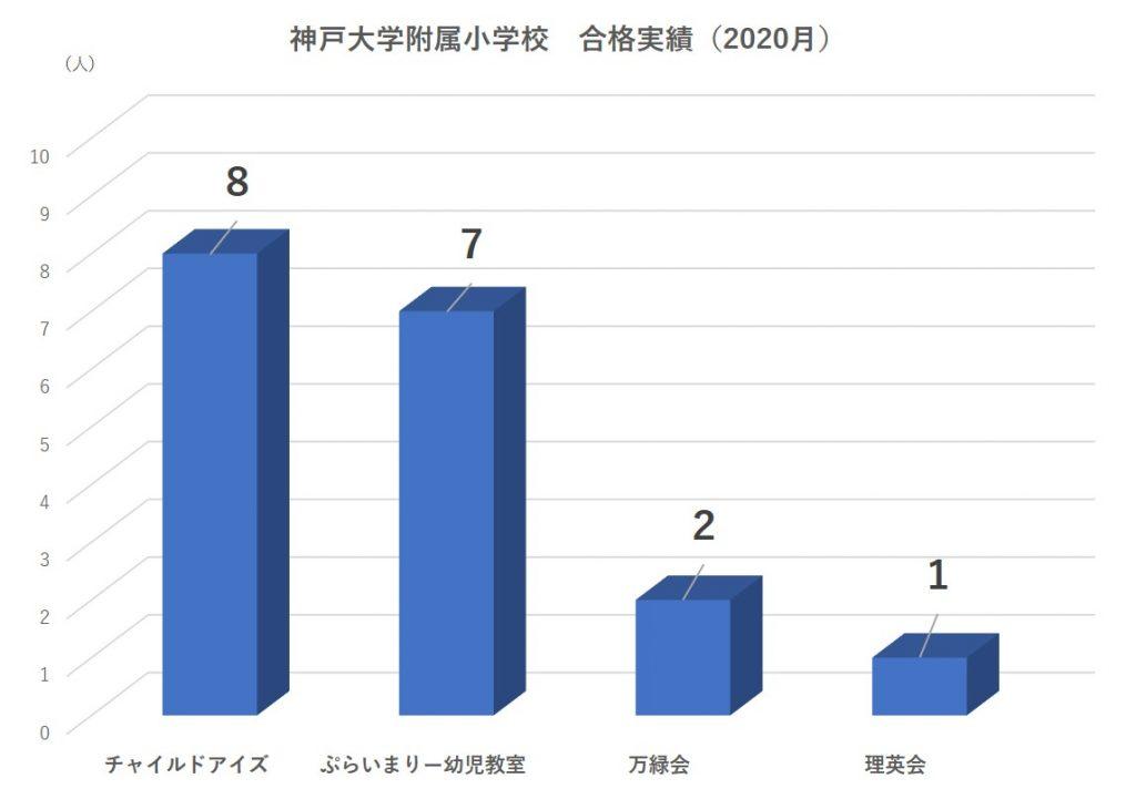 神戸大学附属小学校合格者