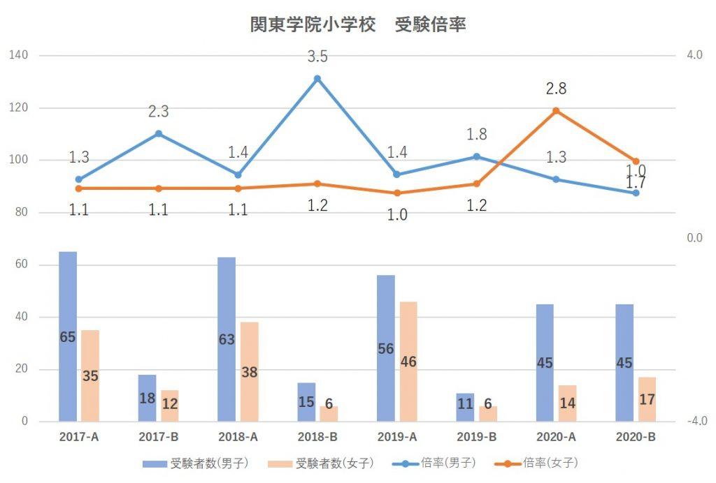 関東学院小学校受験倍率2021