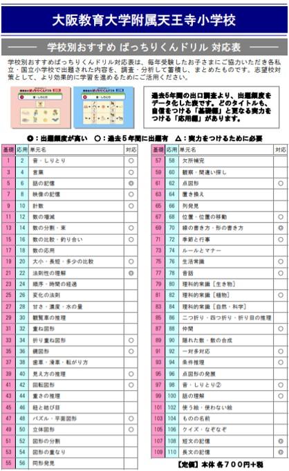 大阪教育大学附属天王寺小学校の試験内容