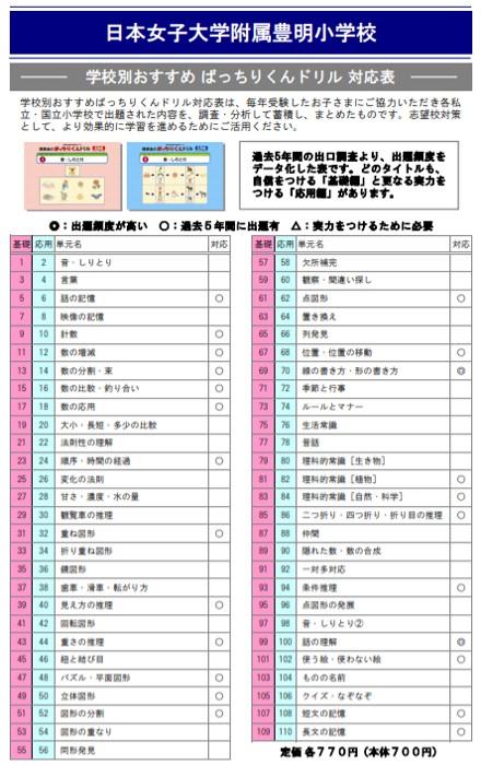 日本女子大学附属豊明小学校の試験内容