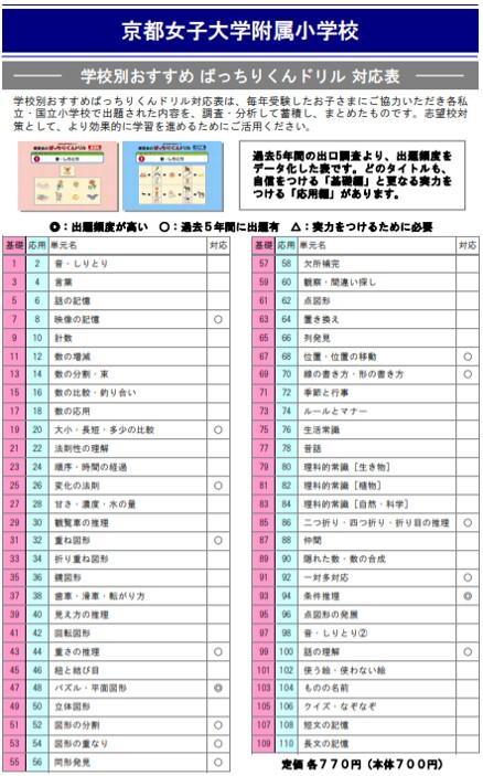 京都女子大学附属小学校の試験内容