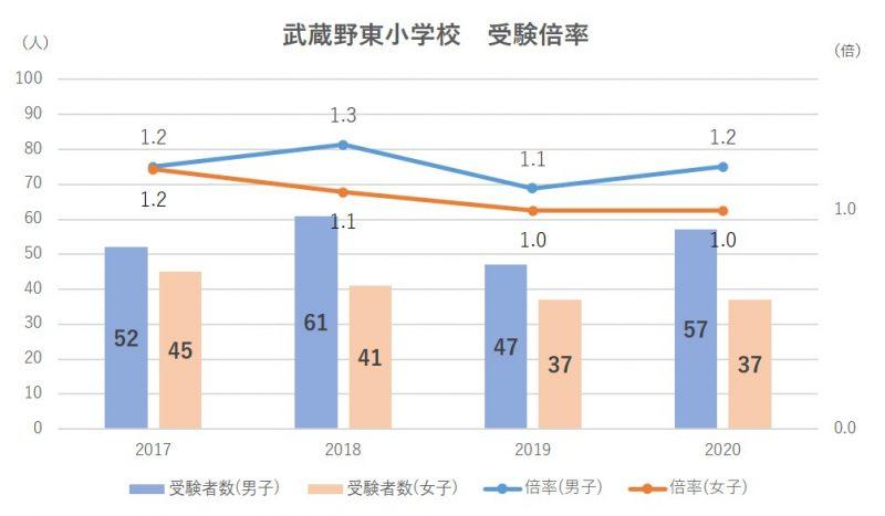 武蔵野東小学校受験倍率