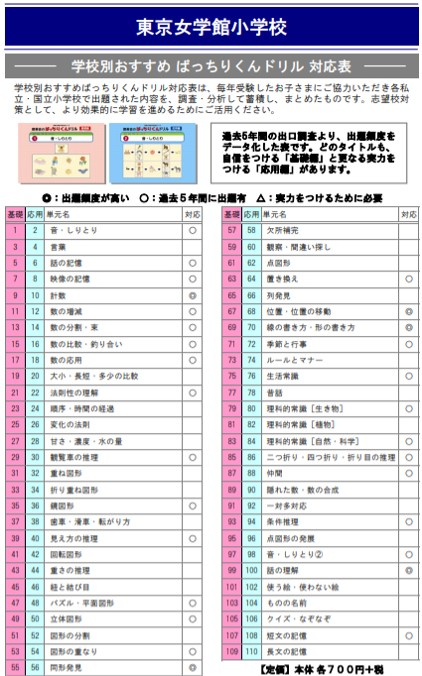 東京女学館小学校の試験内容