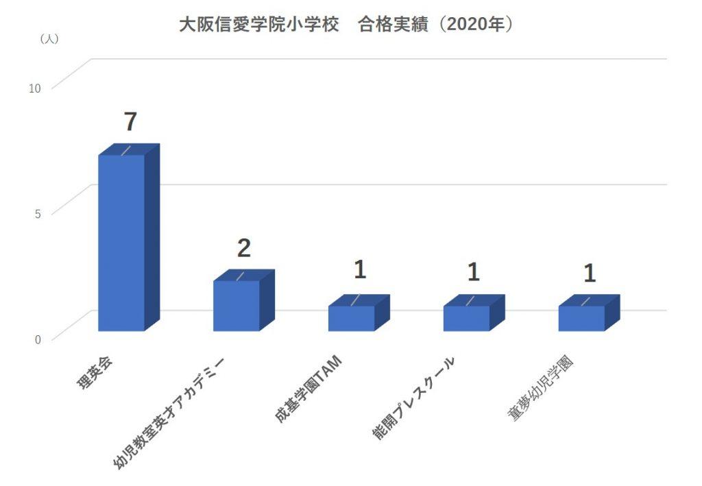 大阪信愛学院小学校合格実績
