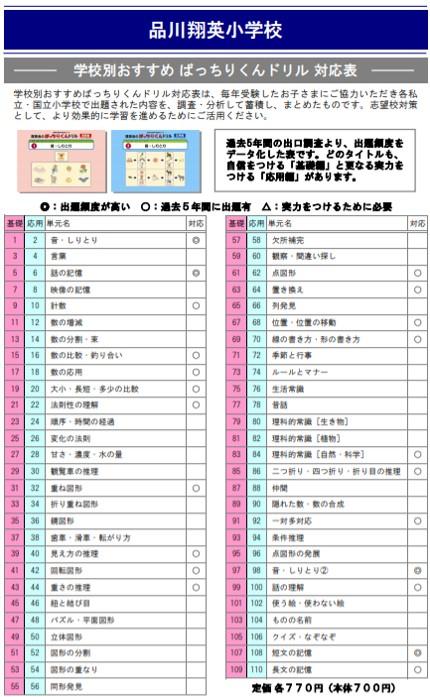 品川翔英小学校の試験内容