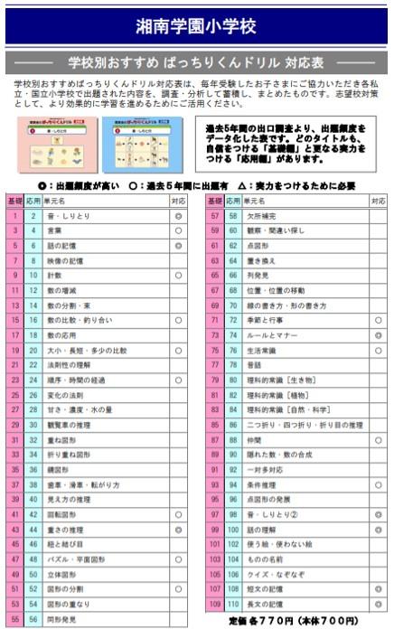 湘南学園小学校の試験内容