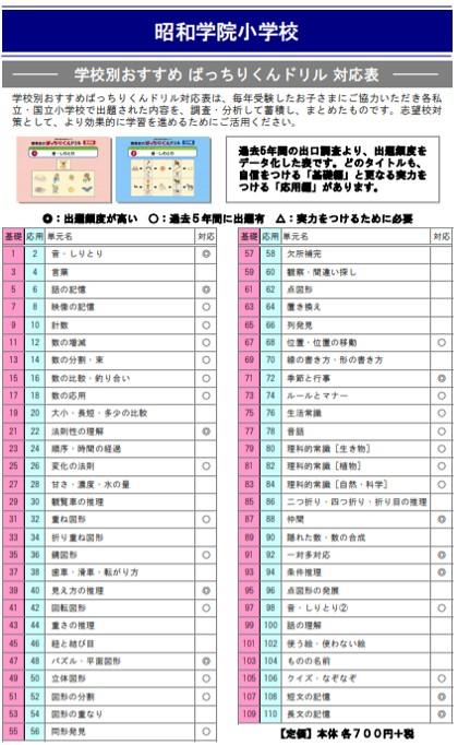 昭和学院小学校の試験内容