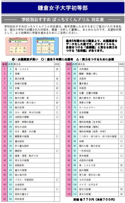 鎌倉女子大学初等部の試験内容