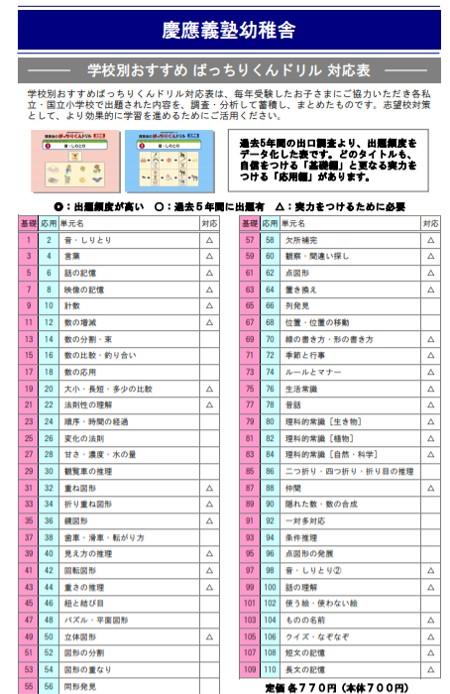 慶應義塾幼稚舎の入試問題