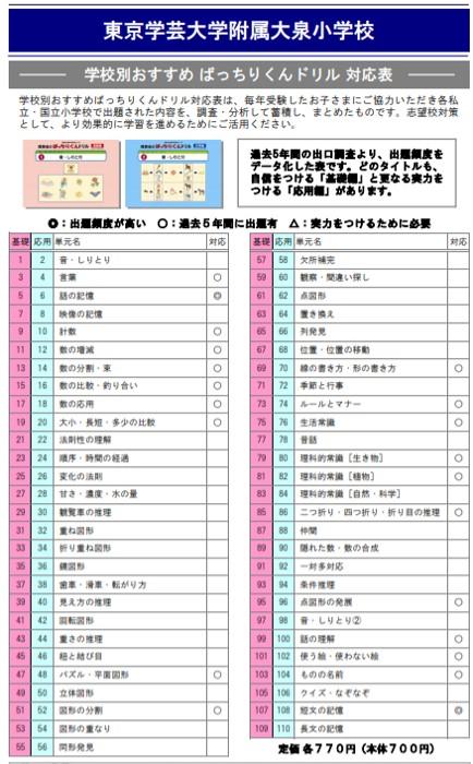 東京学芸大学附属大泉小学校の試験内容