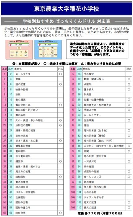 東京農業大学稲花小学校の試験内容
