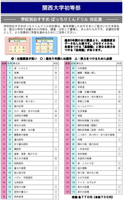 関西大学初等部の試験内容