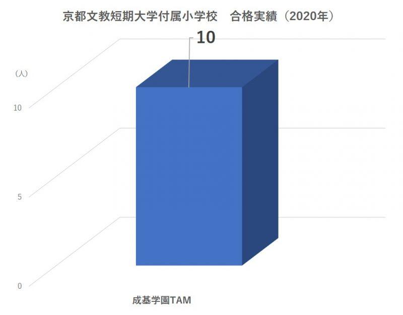 京都文教短期大学付属小学校合格実績2020