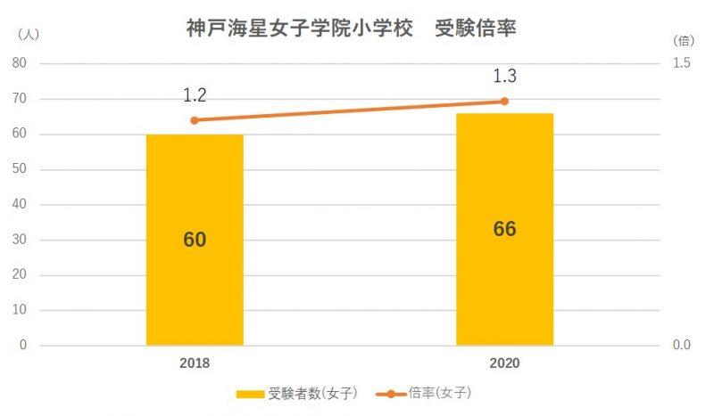 神戸海星女子学院小学校受験倍率2020