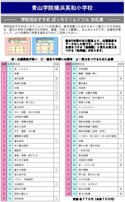 青山学院横浜英和小学校の試験内容