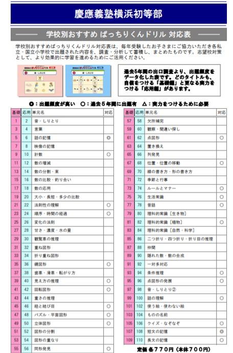 慶応義塾横浜初等部の入試問題