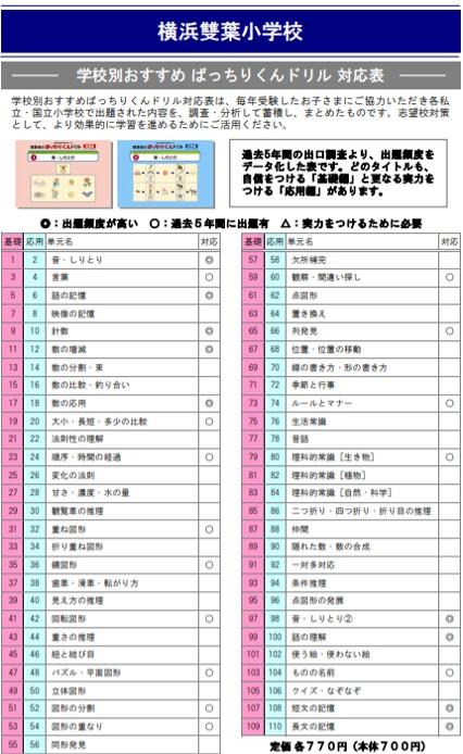 横浜雙葉小学校の試験内容