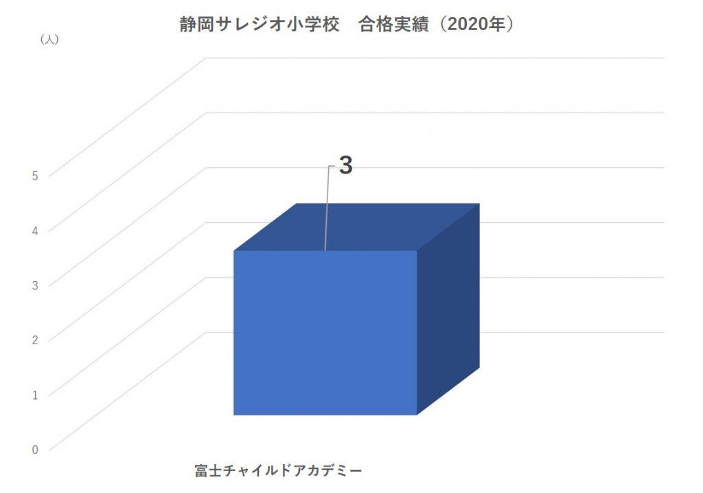 静岡サレジオ小学校