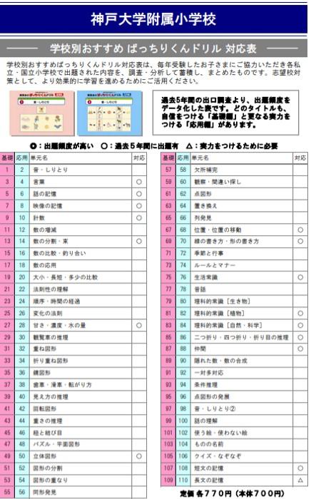 神戸大学附属小学校の試験内容