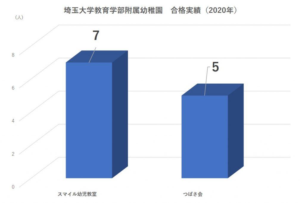 埼玉大学教育学部附属幼稚園