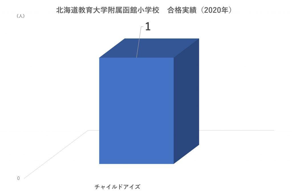 北海道大学附属函館小学校